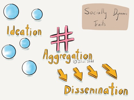 Socially Dynamic Traits: Ideation, Aggregation and Dissemination | Learning Trends | Scoop.it