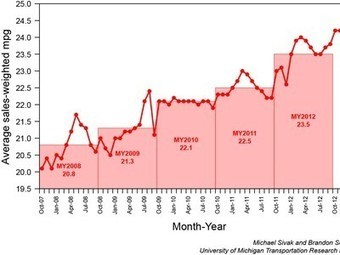24.6 MPG: March 2013 was a record month for fuel economy in U.S. | Radio Show Contents | Scoop.it