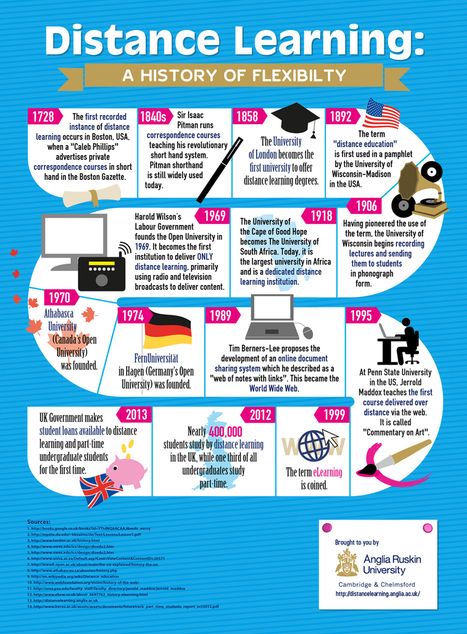 Infographic: How Countries Began Trying Distance Learning | Ensino, Aprendizagem & Tecnologia | Scoop.it
