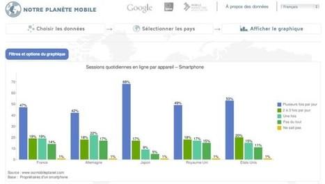 Google en passe de s'approprier l'internet mobile ?   Terminaux Alternatifs   E-Tourisme Mobile   Scoop.it