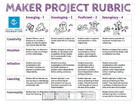 Maker Rubric PDF | BLUEPRINT | Into the Driver's Seat | Scoop.it