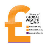 Oxfam inequality report - infographics   IB LANCASTER GEOGRAPHY CORE   Scoop.it