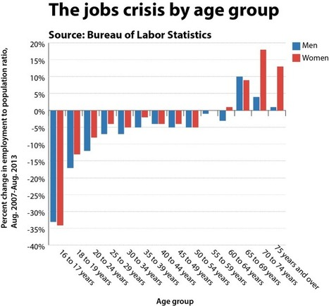Forget the unemployment rate. Here's the chart to focus on on jobs day. | Inequality | Scoop.it