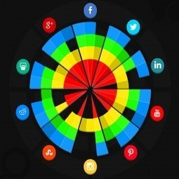 How to Choose the Most Effective Social Media Platform for Your Brand | Public Relations & Social Media Insight | Scoop.it