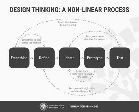 (Empathic Design) Stage 1 in the Design Thinking Process: Empathise with Your Users | Empathy and Compassion | Scoop.it