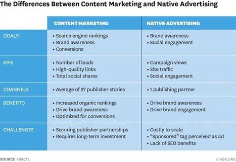 Le marketing de contenu est plus performant que la publicité native | Inbound marketing + eCommerce | Scoop.it