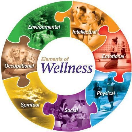 Living In Wellbeing | Vision & Views | Scoop.it