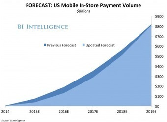 Mobile payments will top $800 billion by 2019, led by Apple Pay and Android Pay