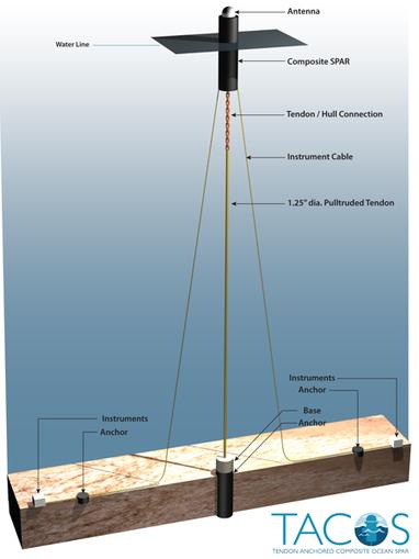Gateway Technology Emerges for Critical Ocean Measurements - Scripps Oceanography News   Amocean OceanScoops   Scoop.it