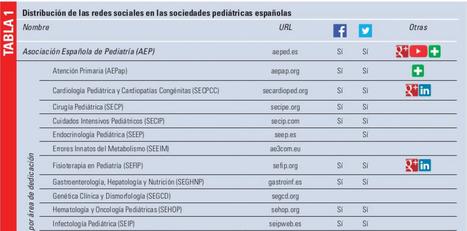 El papel de las redes sociales en la difusión de la pediatría   Salud Conectada   Scoop.it