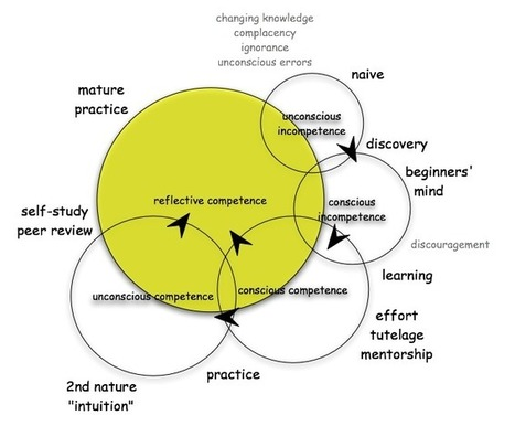 conscious competence learning model matrix- unconscious incompetence to unconscious competence | Education - RHR | Scoop.it