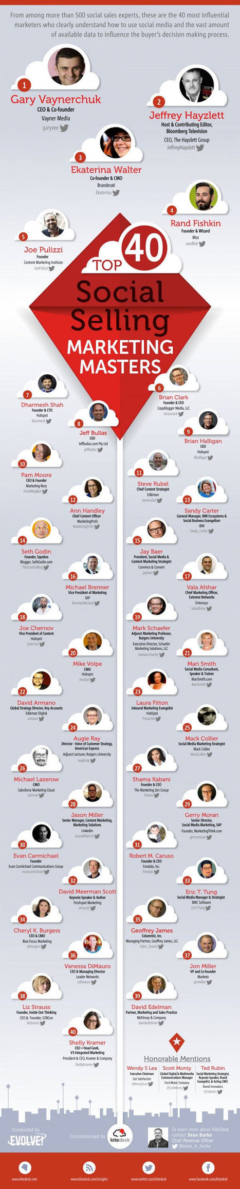 The World's Most Influential Social Media Marketing Masters (Infographic) - Business 2 Community   Interesting Infographics   Scoop.it