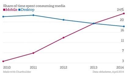 Chi ha uno smartphone trascorre 8 minuti (online) su 10 sui social media | Socially | Scoop.it