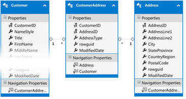 Using Entity Framework with an Existing Database: User Interface | ASP.NET | Scoop.it