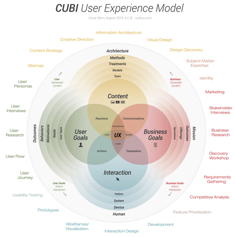 CUBI: A User Experience Model for Project Success | User Experience Content | Scoop.it