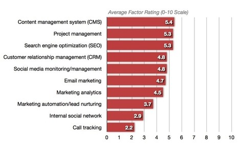 10 Questions To Guide Your Marketing Technology Strategy | SEO Tips, Advice, Help | Scoop.it