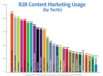 2014 B2B Content Marketing Research: Strategy is Key to Effectiveness | SMM y contenidos | Scoop.it