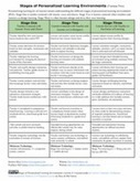 Personalize Learning: Stages of Personalized Learning Environments | Engagement Based Teaching and Learning | Scoop.it