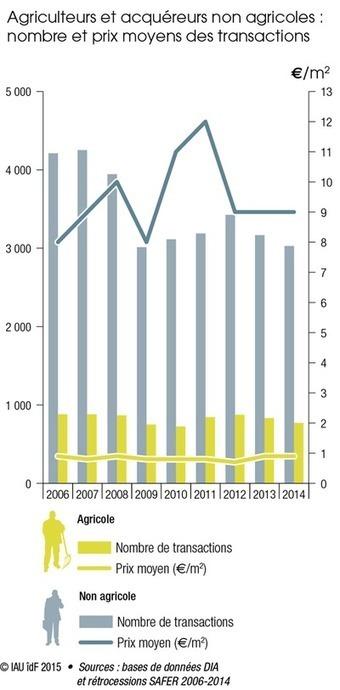 Ile-de-France -Vers une stabilisation des pressions foncières en milieu rural ? | Dernières publications des agences d'urbanisme | Scoop.it