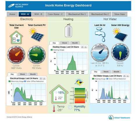 Intellergy Inc - PowerWise Systems :: Energy efficiency above the Arctic Circle   Intellergy   Scoop.it