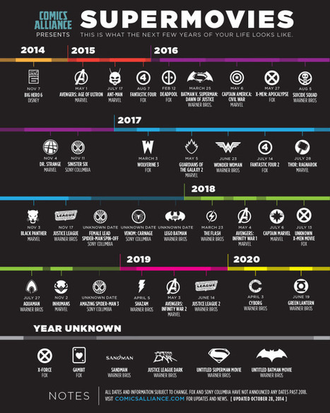 Supermovies: Calendar of Comic Movies - Blog About Infographics and Data Visualization - Cool Infographics | Strategy | Scoop.it