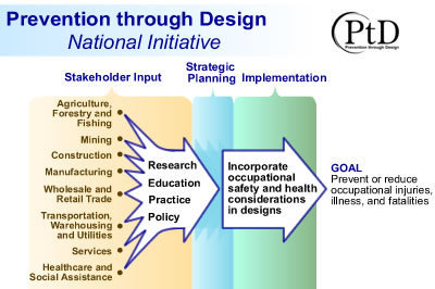 Quest 1: Prevention through Design | OHS, Accident Forensics and Accident Prevention | Scoop.it