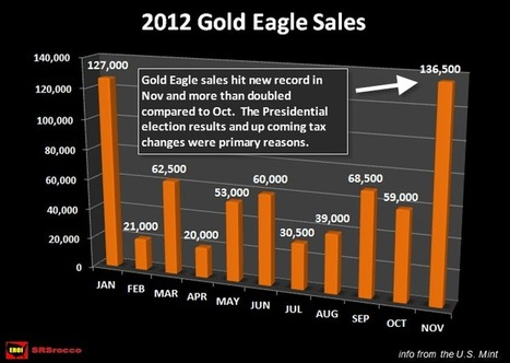 #Gold Eagle Sales Explode in November, Up Nearly 4 Fold YOY | SilverDoctors.com | Commodities, Resource and Freedom | Scoop.it