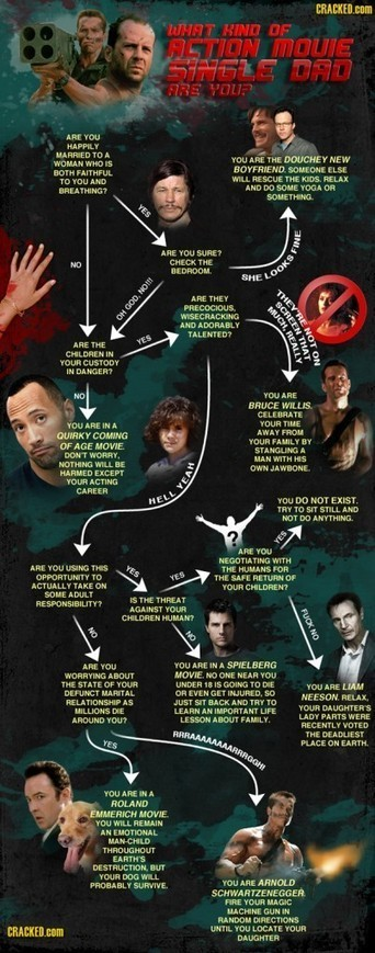 What kind of Action Movie single Dad are you [INFOGRAPHIC]   Digital-News on Scoop.it today   Scoop.it