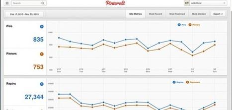 Réseaux sociaux : nouveau look et  statistiques pour Pinterest | Going social | Scoop.it
