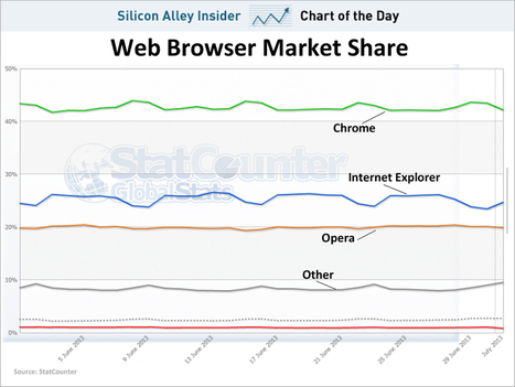 This Chart Proves That Many Internet Explorer Users Are Only Using It Because They're Forced To At Work | Learning Design for Mobile Devices | Scoop.it