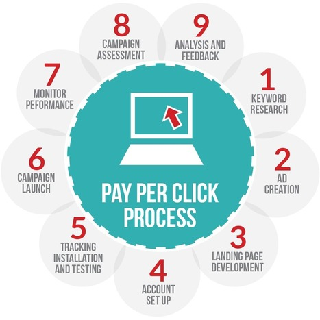 Using PPC To Bolster Your Affiliate Marketing Business Profits | AutomatedIncomeNetwork | Scoop.it