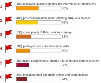 Power Facebook Tips to Help Job Seekers to Become More Attractive to Potential Employers   All About Facebook   Scoop.it