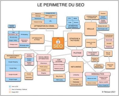 Le responsable SEO : périmètre et compétences | ALN : Arpege Learning Network (Groupe ARPEGE) | Scoop.it