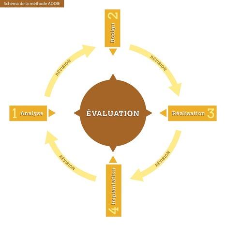 Le développement d'une formation en ligne, l'importance d'une bonne méthode | Formation hybride et ENT | Scoop.it