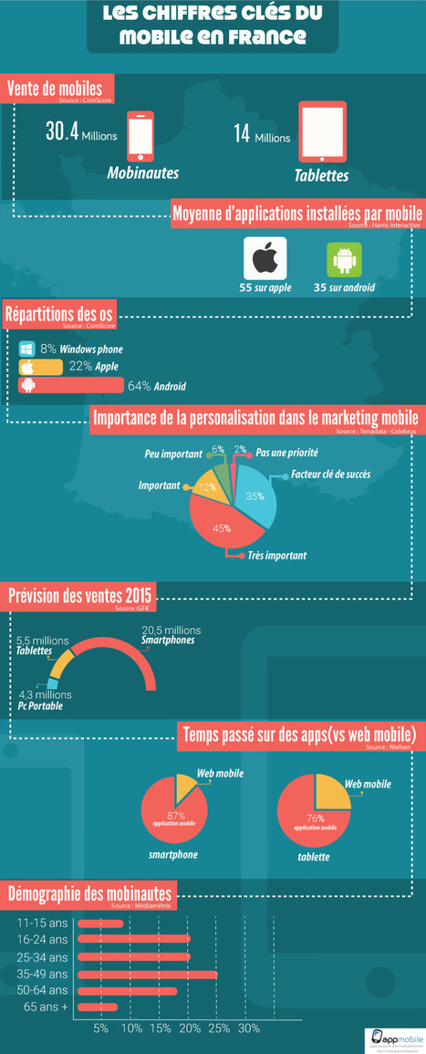 Les chiffres clés du mobile en france 2015 | Digital Publishing, Applications tablettes et smartphones | Scoop.it