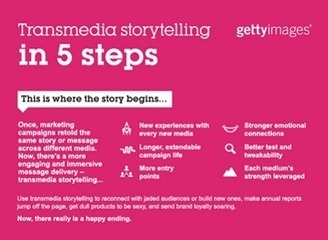 Transmedia Storytelling Explained [INFOGRAPHIC]  - Brand Stories - New Age Brand Building | MarTech : Маркетинговые технологии | Scoop.it