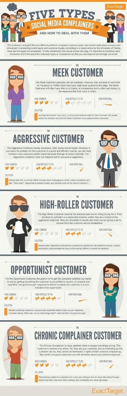 [Infographie] Quelle réaction avoir quand un client se plaint sur les réseaux sociaux ? | Entreprise et Stratégie Digitale | Scoop.it