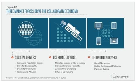 Altimeter report on the collaborative economy | Primuscars | Scoop.it