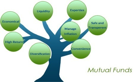 Mutual Funds in India to Meet your Financial Goals - Tackk | Loans, Finance | Scoop.it