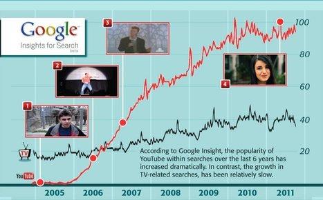 YouTube Killed TV   Business Communication 2.0: Social Media and Digital Communication   Scoop.it