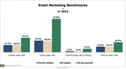 Top-Performing US Email Marketers Achieved an Average CTR of 8.3% Last Year | Marketing pour les PME | Scoop.it