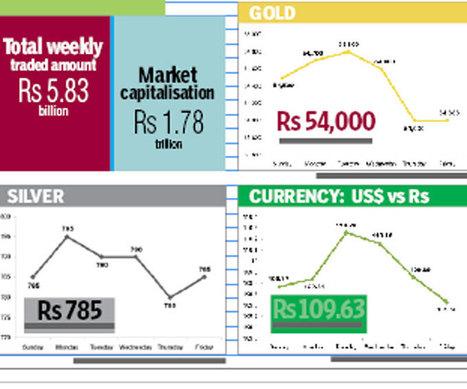 Gold price down, silver stable | La revue de presse CDT | Scoop.it