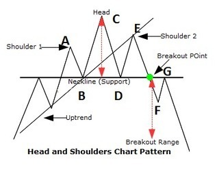 Understanding head and shoulders patterns in charts - a2analysts | how to fulfill your dream of strong financial condition | Scoop.it