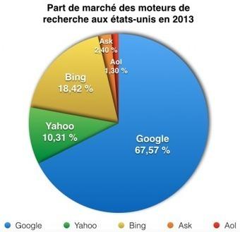 Votre stratégie de référencement doit-elle inclure Yahoo et Bing? | Rédaction Web - Référencement - Seo - Inbound marketing | Scoop.it