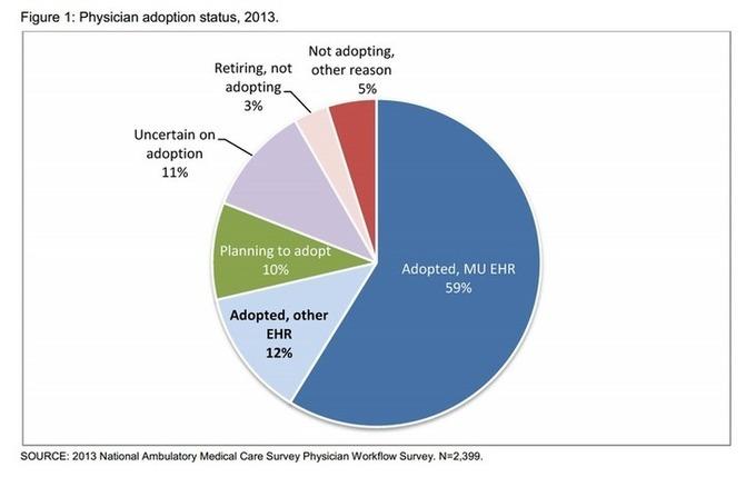 Explications sur les données de santé personnel...