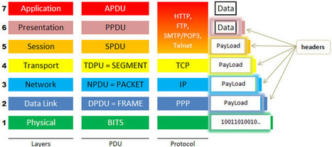 Las 7 Capas del Modelo OSI   Administración de redes   Scoop.it