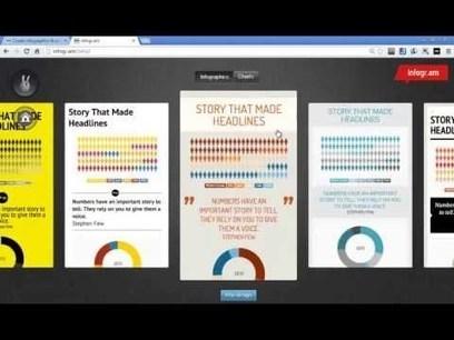 Top 5 de infografias para docentes | Yo Profesor | Las tic en el aula (herramientas 2.0 ) | Scoop.it