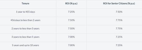 SBI RD Interest Rates, SBI Recurring Deposit Interest Rates | MoneyDeposit | Scoop.it