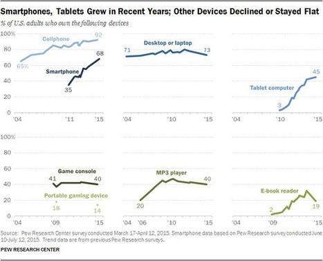 Smartphone/tablet ownership continues to surge, while adoption of other devices slows | Social Media and Digital Publishing | Scoop.it