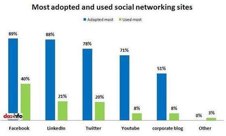 90% Of The Companies Use Social Media For Marketing Communication !! [Report]   Milestone 1 & Milestone 2   Scoop.it